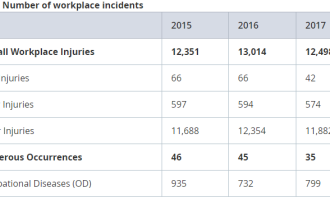 Table 1: Number of workplace incidents