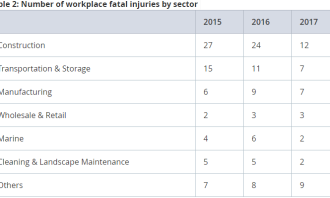 Table 2: Number of workplace fatal injuries by sector