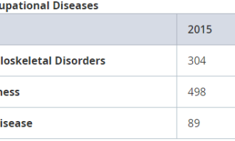 Table 5: Top Three Occupational Diseases