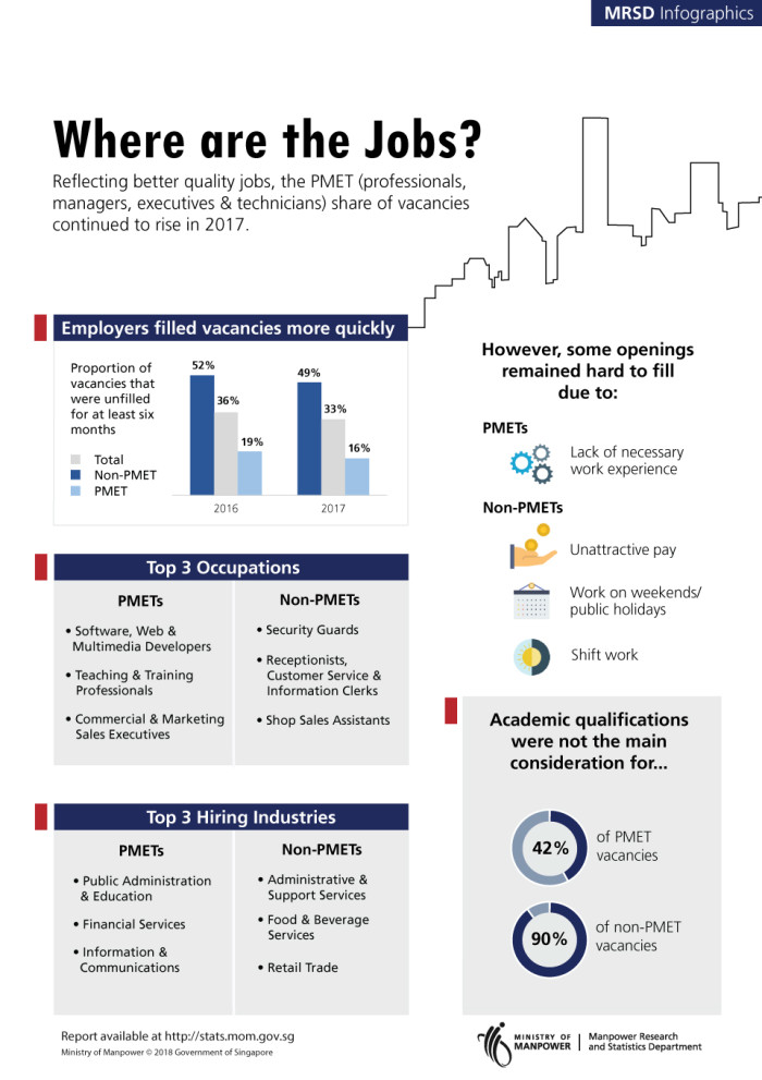 MOM job vacancies report