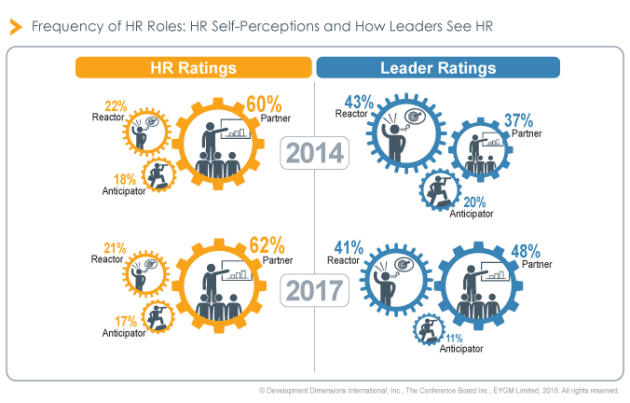 role-of-hr_ddi-glf2018-finding
