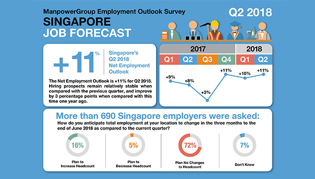 Q2 2018 hiring intentions in Singapore: Sectors most likely to hire