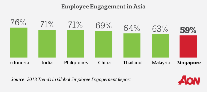 Singaporeans Continue To Be Among The Least Engaged In