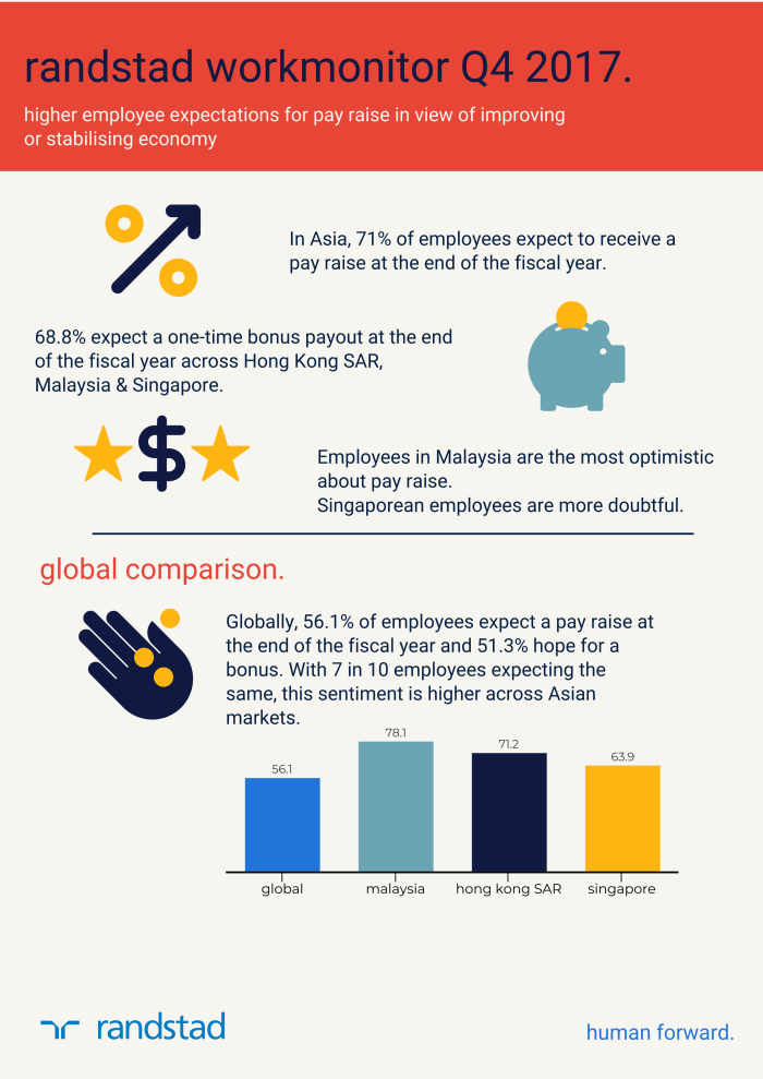 Randstad_Workmonitor_Q4_2017_Infographic