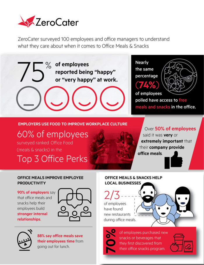ZeroCater food workplace culture Infographic