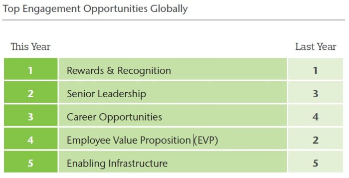 top engagement opportunities globally (Aon)