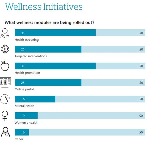 AON wellness initiative