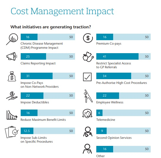 Aon_Cost Management Impact