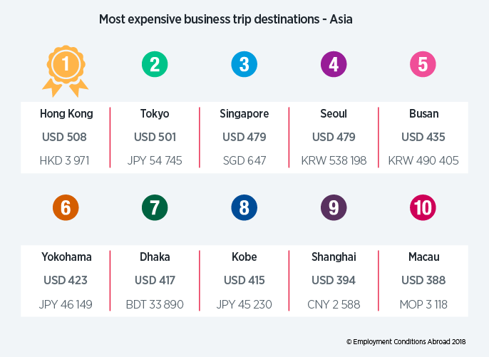 ECA - Most expensive business trips destinations in Asia