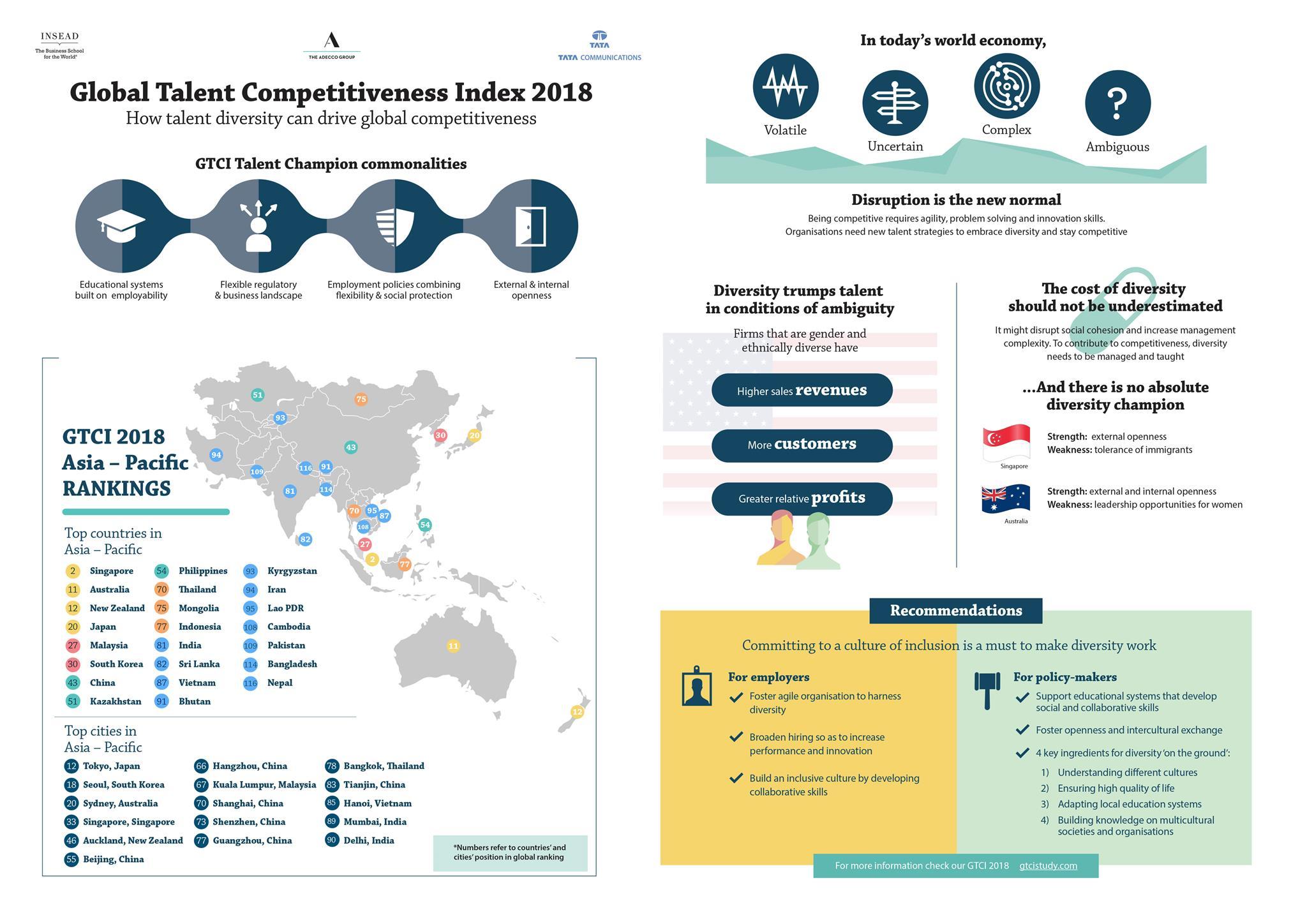 Infographic_GTCI-2018_Asia_w