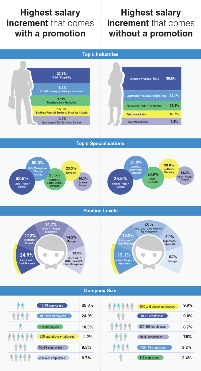 JobStreet.com_Salary Increment infographic