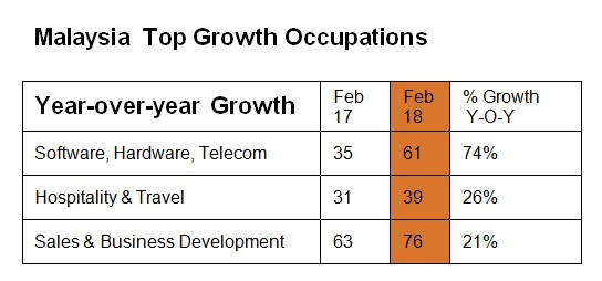 MEI 2018 top growth