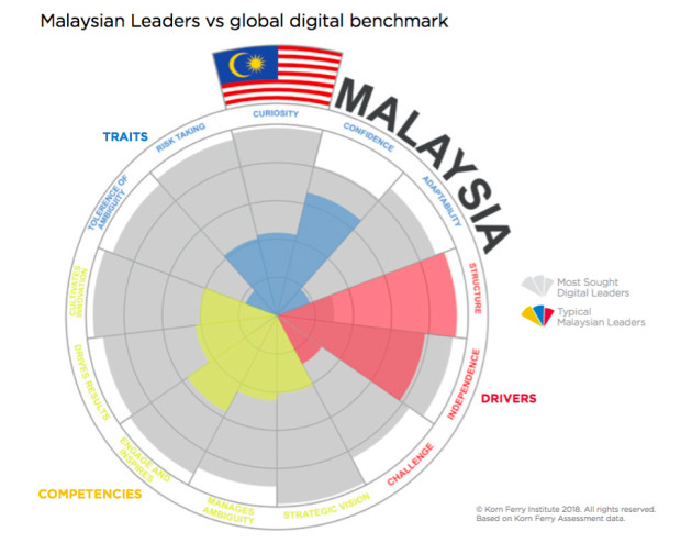 Malaysian Leaders vs Global Digital Benchmark