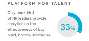 Mercer Platform for Talent