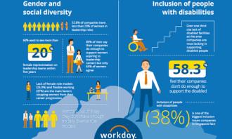 Workday D&I 2018 survey