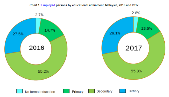 Chart 1 - Employed persons by educational attainment, Malaysia, 2016 and 2017