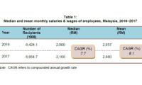 DOSM Salaries 2017