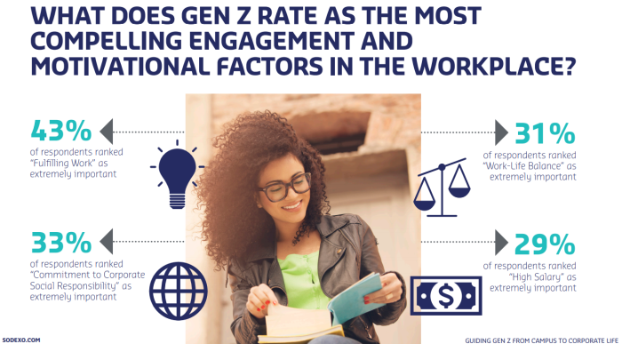 Sodexo Gen Z survey - motivational factors in the workplace