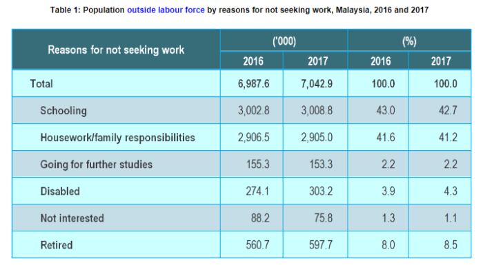 Table 1 - Population outside labour force by reasons for not seeking work, Malaysia, 2016 and 2017