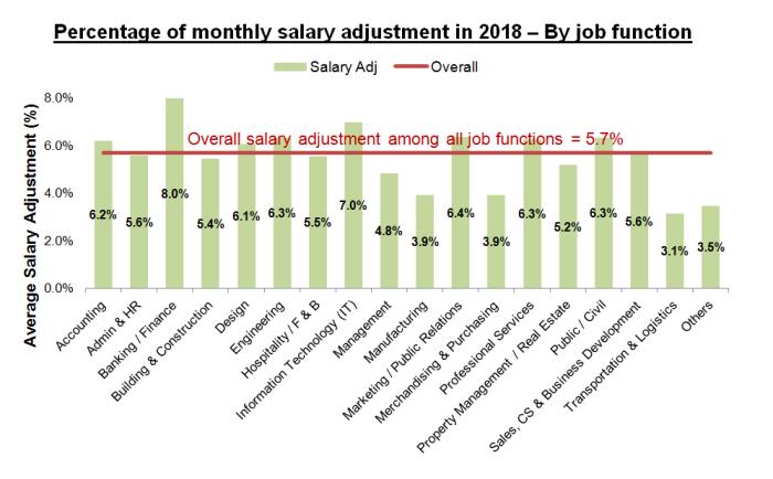 jobsdb report salary increase