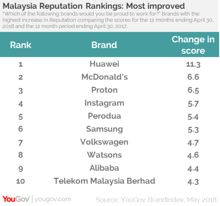 10 most improved brands (YouGov)