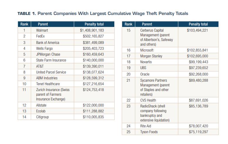 Bridgette_06_06_2018_wage theft companies