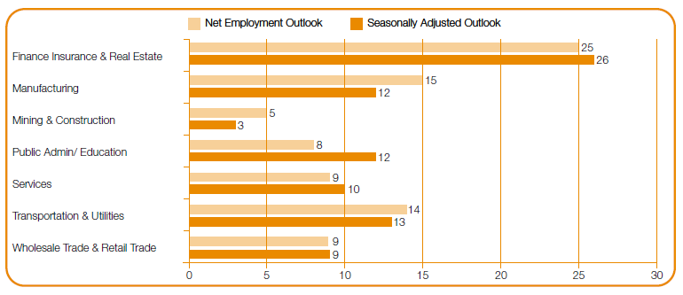 ManpowerGroup Employment Outlook Singapore Q3 2018 (sector)