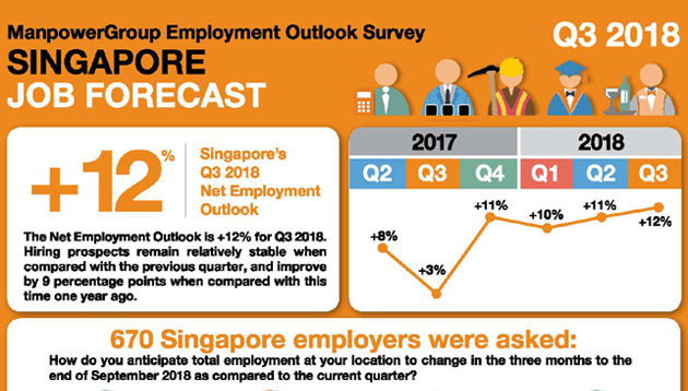 ManpowerGroup Employment Outlook Survey (Q3 2018)