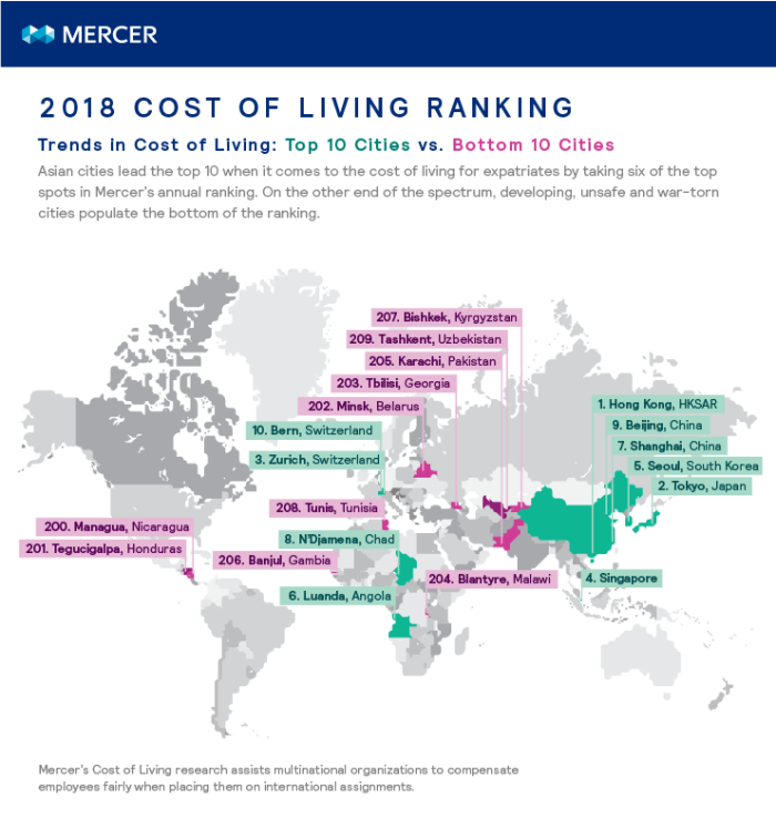 Mercer top 10 cost of living