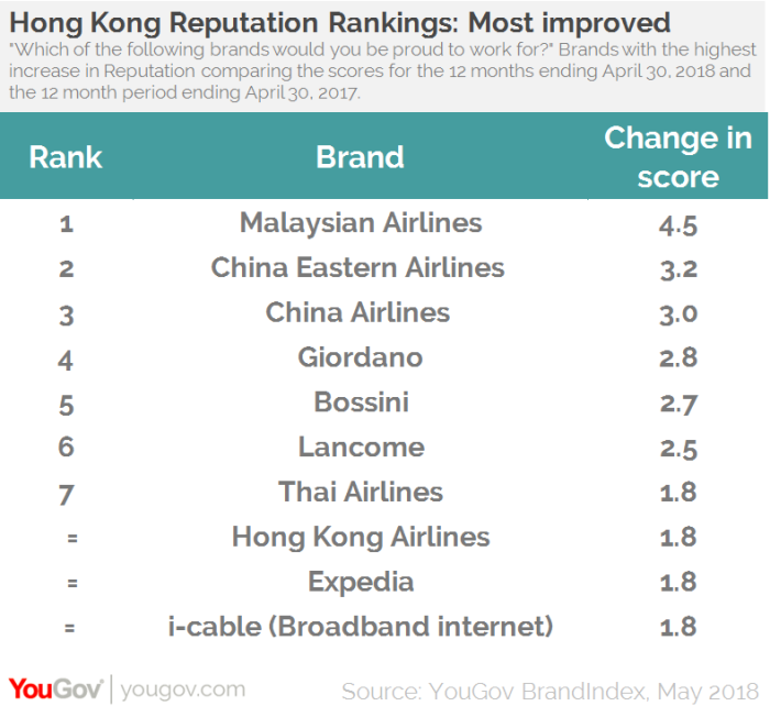 YouGov employer brand ranking1