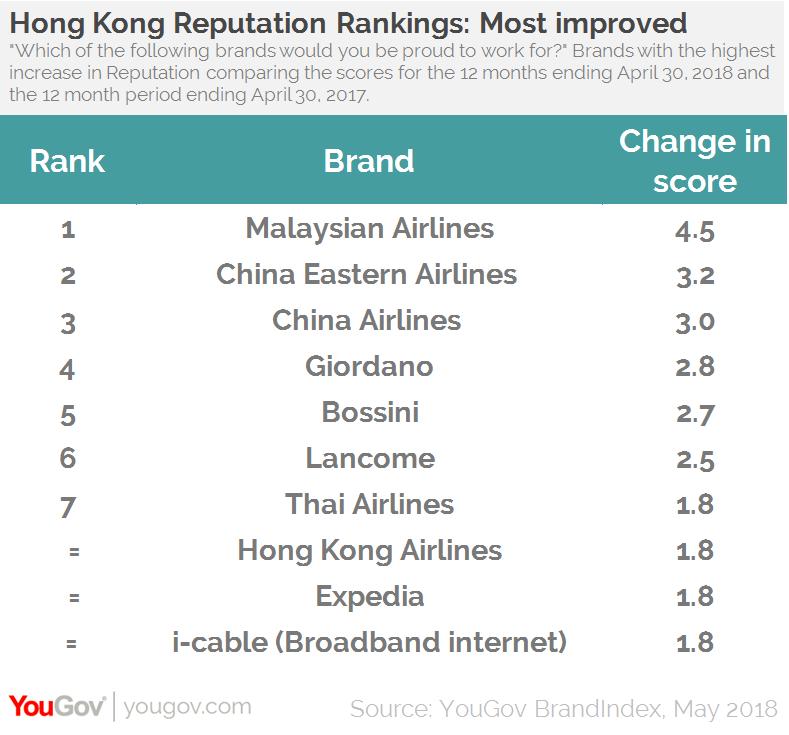 YouGov employer brand ranking1