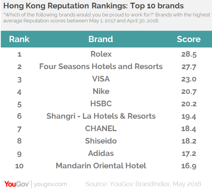 YouGov employer brand ranking2