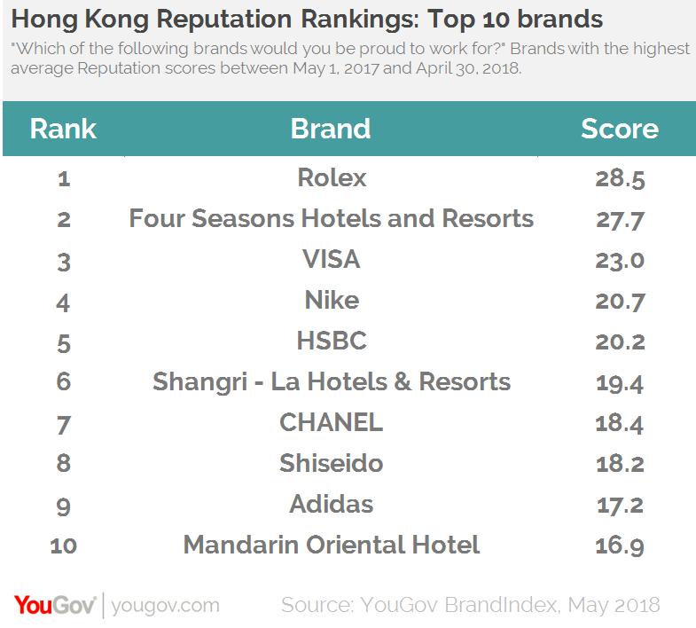 YouGov employer brand ranking2