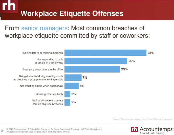 common breaches of workplace etiquette (managers view)