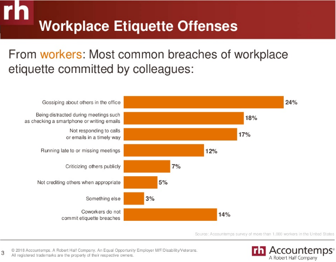 common breaches of workplace etiquette (workers view)
