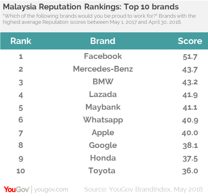 top 10 brands (YouGov)