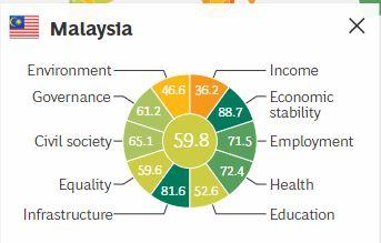 BCG SEDA ranking for Malaysia