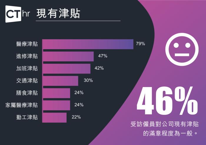 Benefits survey-chi8