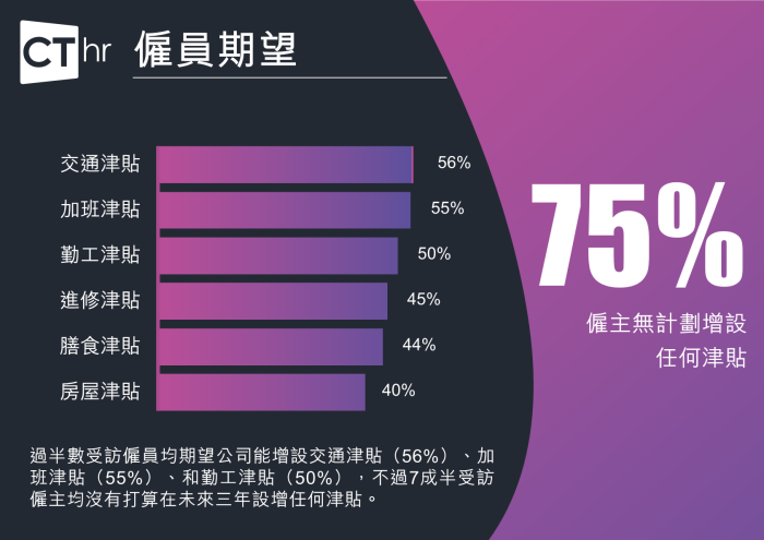 Benefits survey-chi9