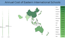 Cost of Asian Schools