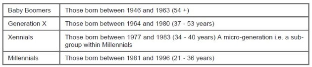HSBC generations
