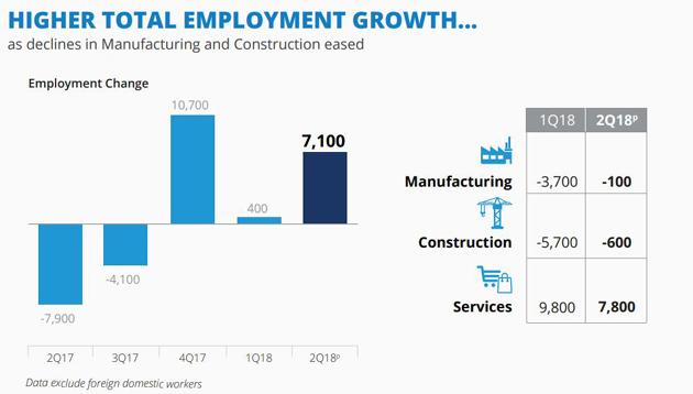 MOM Q2 2018 employment