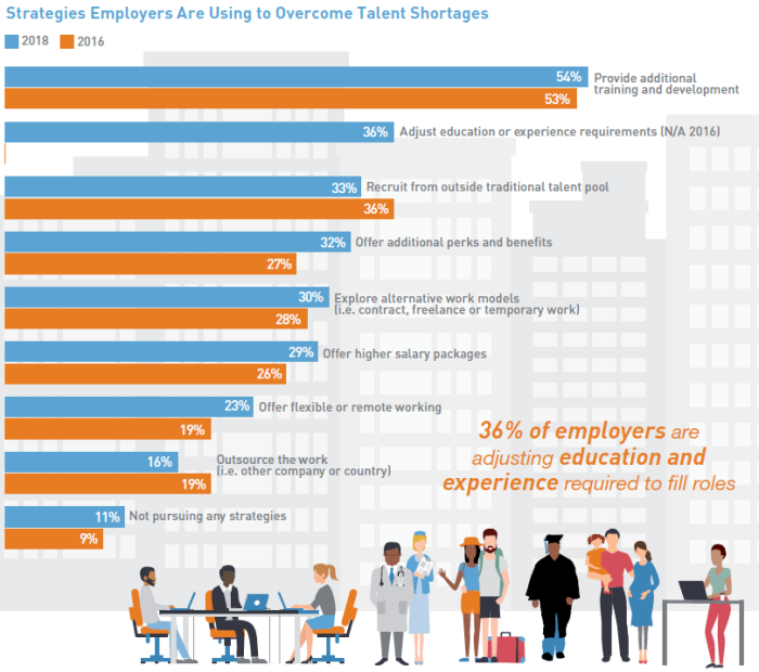 ManpowerGroup Talent Shortage Survey (2)