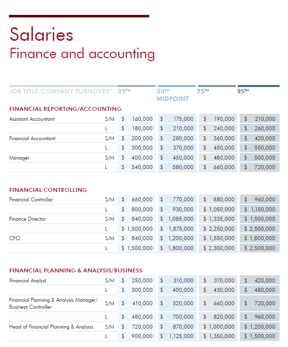 Robert Half salary report A&F 2