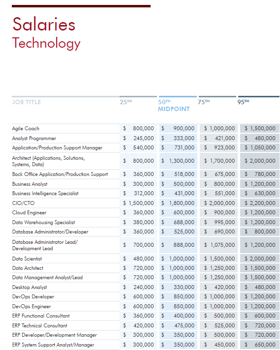 Robert Half salary report tech 2