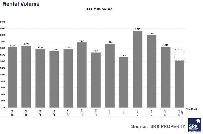 SRX HDB rent volume