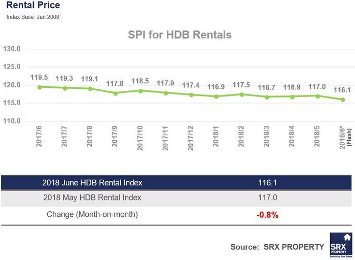 SRX HDB rent